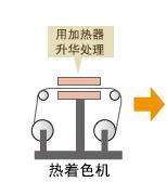 直接升华打印的作业流程3