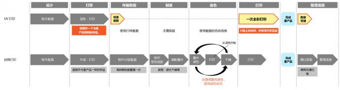 UV打印和丝网印刷的流程比较