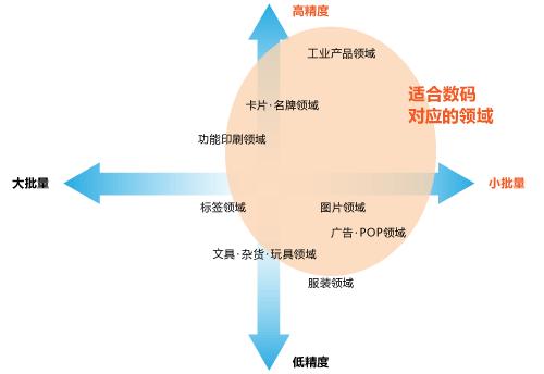 丝网印刷的领域和适宜数码化UV打印的范围